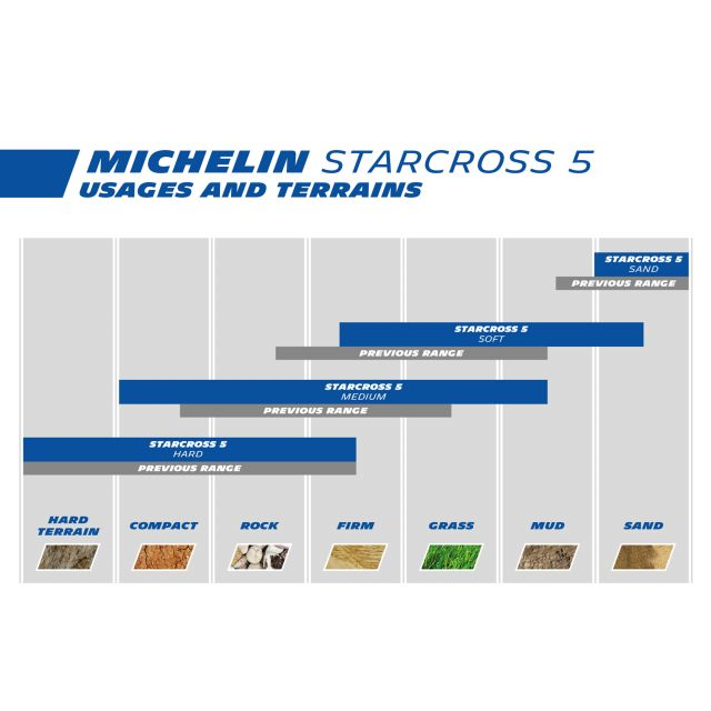 Michelin Crossdäck FRAM Starcross 5 Medium 90/100-21 57M